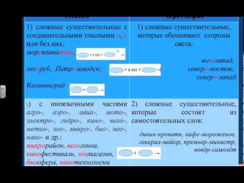 Видеоурок русского языка в 6 классе