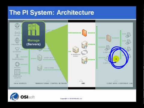 OSIsoft: Draw a diagram of the architecture of a PI system v3.4.380