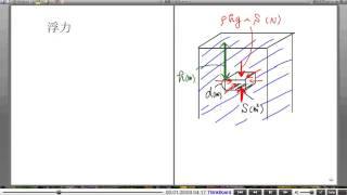 高校物理解説講義:「力について」講義20