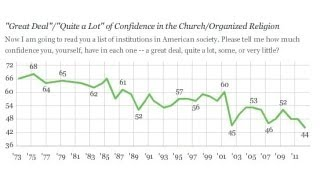 Organized Religion Confidence At All-Time Low Among Americans