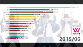 [DATA VISUALIZATION]TOP15 KPOP GAON 'TOTAL SALES' (2010 - 2018/09) 男女團GAON總銷量TOP15排名變化