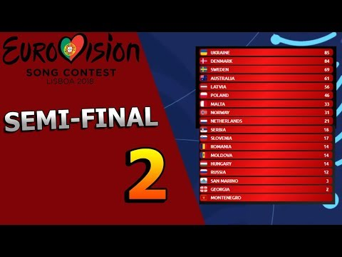 Eurovision 2018 Semi-Final 2 Voting (so far)