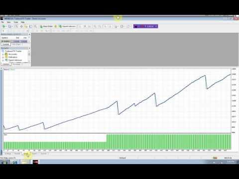 Forex superstops indicator