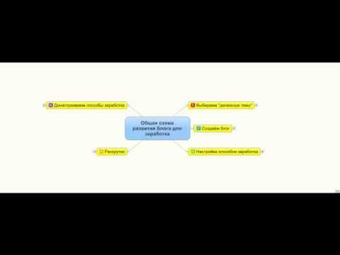 Общая схема заработка на блоге