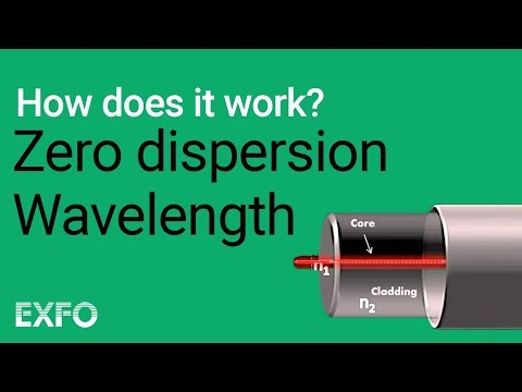 Definition of material dispersion in optical fiber