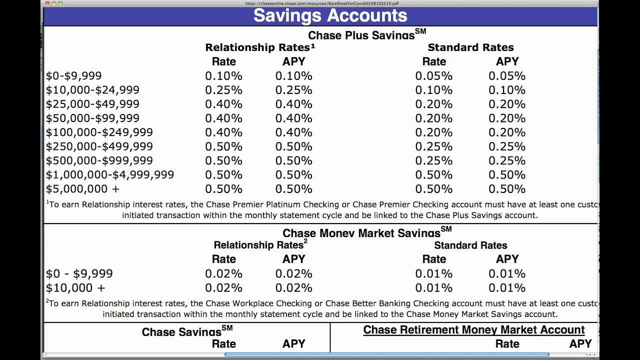 how to work out interest rate on savings
