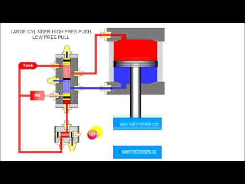 Large Pneumatic Cylinder With Two Input Pressure Youtube