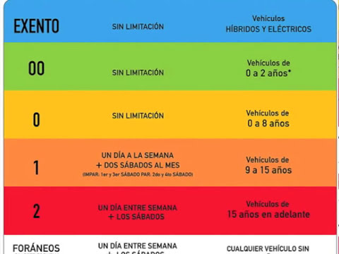 Actualización Programa HOY NO CIRCULA sin lineamientos