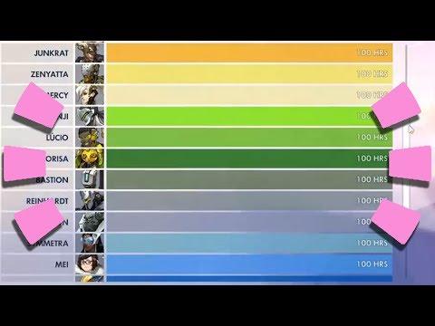 Overwatch - What 100 Hours of EVERY HERO Looks Like
