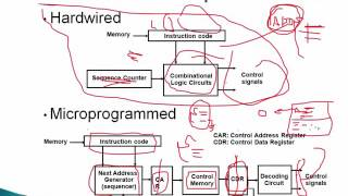 ORGA: Microprogrammed Control Part#1_Chapter#7