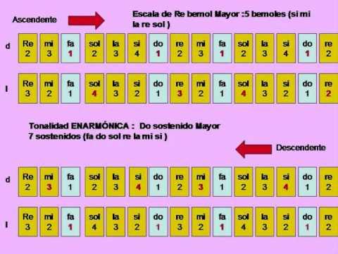 Escala de Re bemol Mayor/ Do Sostenido Mayor / Piano - YouTube C Flat Major Scale