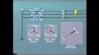 Fault characteristics of Power Grids