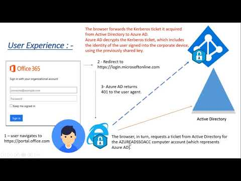 AAD Connect - Pass through Authentication - How it works ?