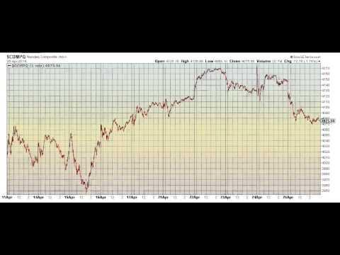 Wavegenius Forecast For 4.28.14 - HUGE 1-2-3 setups on SPX DOW NASDAQ