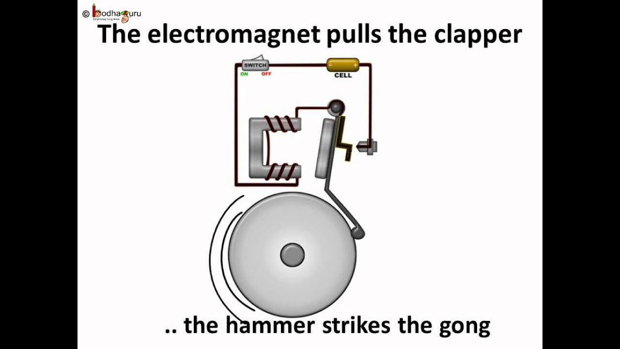 Science - Electricity - How An Electric Bell Functions - Hindi