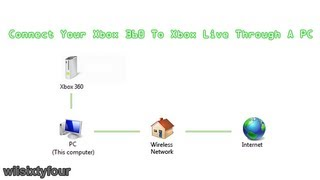 Connect Your Xbox 360 To Xbox Live Through A PC