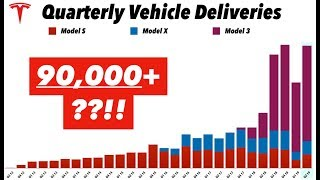 Tesla Q2 2019 Deliveries Preview