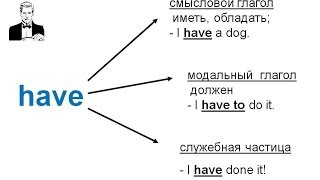 Самые важные глаголы в английском: be, have, do.