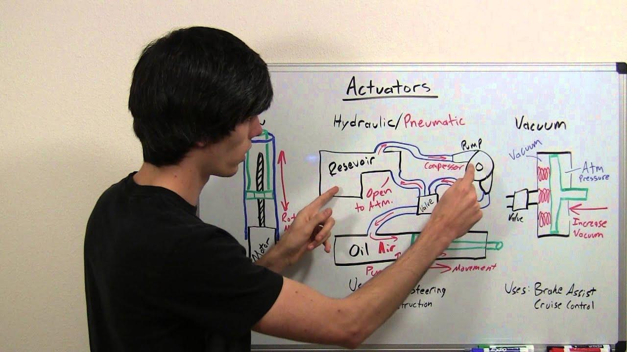 Actuators Explained Youtube