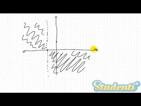 Grafico di funzione -  Videolezioni di matematica