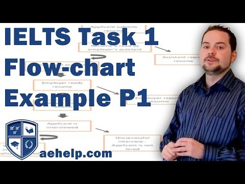 IELTS task 1 writing flow chart example with structure part 1 of 2
