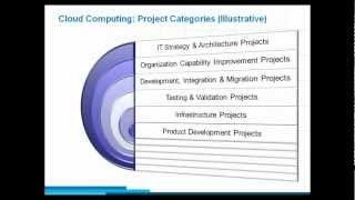 Emergence of New Project due to Cloud Computing and impact on Project Management