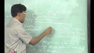 Aerospace - Flight Dynamics II (Stability)