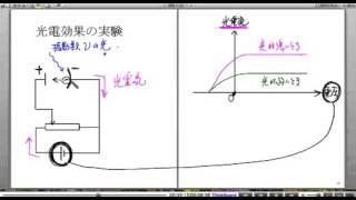 高校物理解説講義:「光電効果」講義7