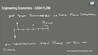 Download Lagu Cash Flow - Fundamentals of Engineering Economics Gratis STAFABAND