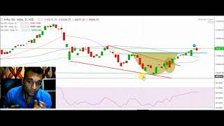 Download video #20APR Live nifty trading analysis for 20APR 2018 II Nifty overview II NIFTY ANALYSIS FOR TOMORROW