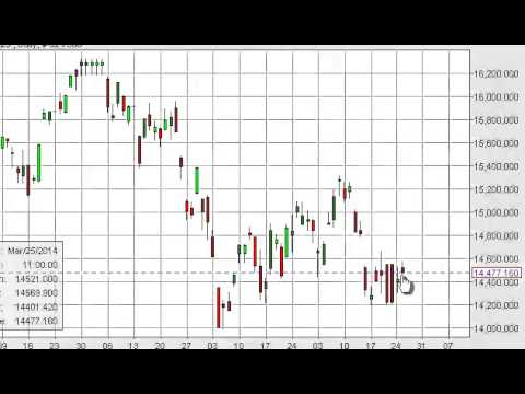 Nikkei Technical Analysis for March 27, 2014 by FXEmpire.com