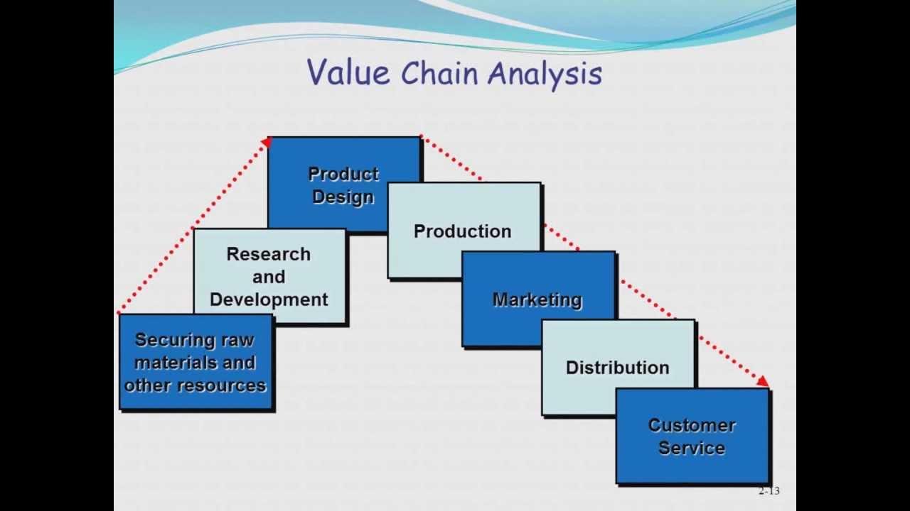 Cost & Management ...