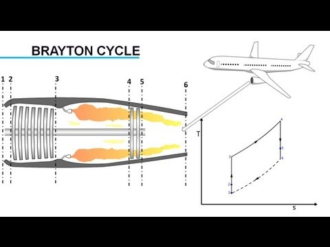 Gas Turbine Engine. How it Works ?