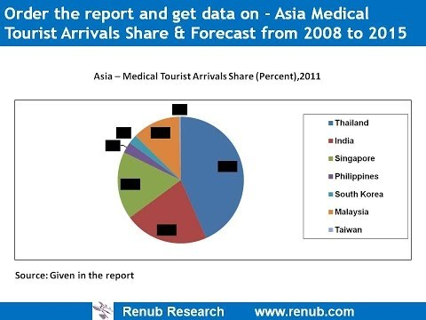 Asia Medical Tourism Analysis and Forecast to 2015