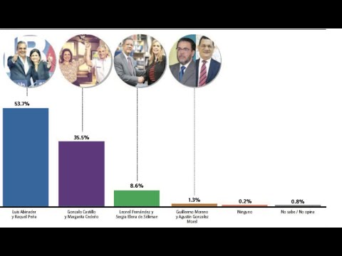 Encuesta Gallud: Luis Abinader 53.7%, Gonzalo Castillo 35.5%
