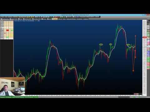 Guten Morgen, #DAX Ausblick mit #DowHow und #AgenaTrader #Daytrading #Börse