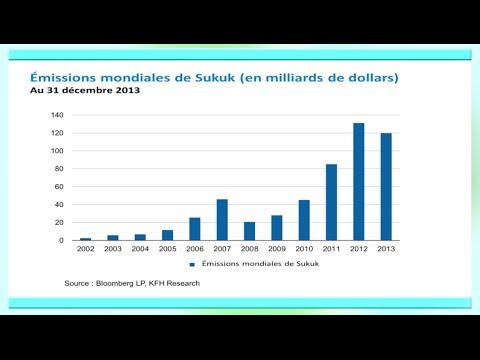 Alter'fin Ep 02: l'hsitoire récente de la Finance islamique