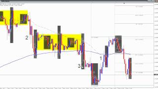 Day Trading New York Reversals - Live Forex Trade