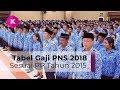 Tabel Gaji PNS 2018 Masih Menggunakan PP Tahun 2015 | VERSI PHONE & TABLET |.mp3