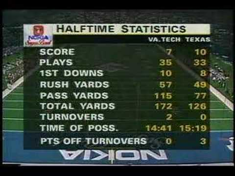 1995 Sugar Bowl , Texas vs. Virginia Tech Video