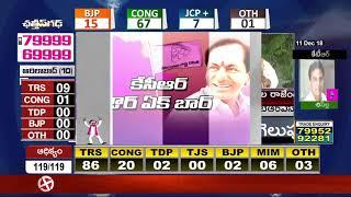 కేసీఆర్ సెంటిమెంట్ ను ముందుకు తీసుకువచ్చారు... - Leaders Comment on TS Election Results  - netivaarthalu.com