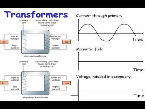 Transformer Physics Gcse Gcse Physics p3 Revision