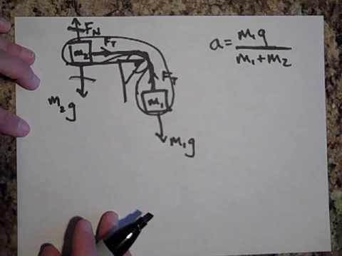 atwood s machine problems
