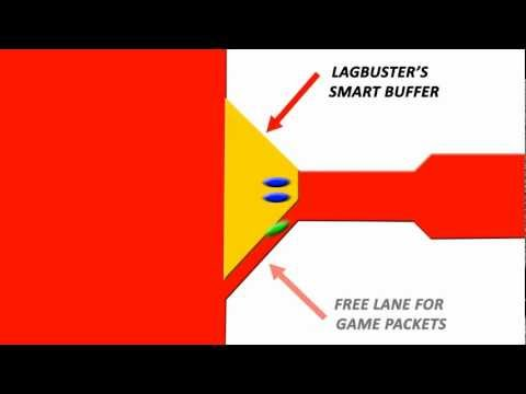 How Lagbuster™ Eliminates Lag From Online Video Games video