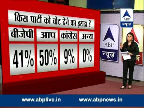 ABP News-Nielsen Snap Poll II AAP gets an edge over BJP