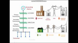 Transmission & Distribution of Electrical Energy