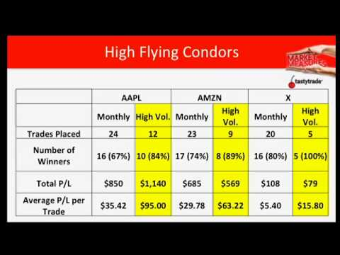 Option Trading Strategies - When Should I Put On Iron Condors?