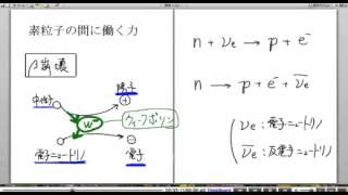 高校物理解説講義:「素粒子」講義7