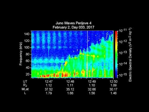 Plasma Sounds at Jupiter