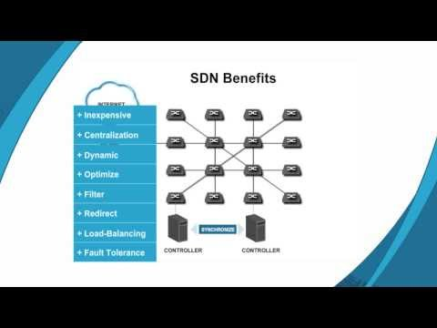 What is a Software Defined Network